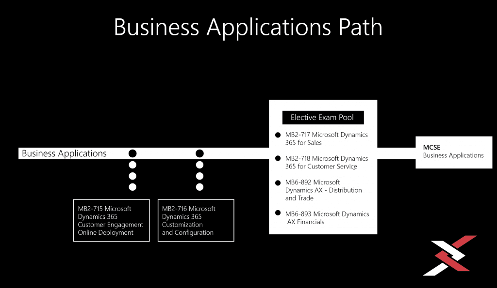 Business-Applications-Paths-Dynamics 365