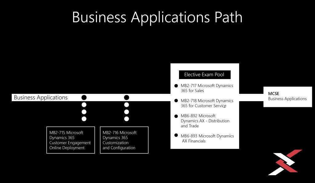 Microsoft Dynamics 365 Certifications