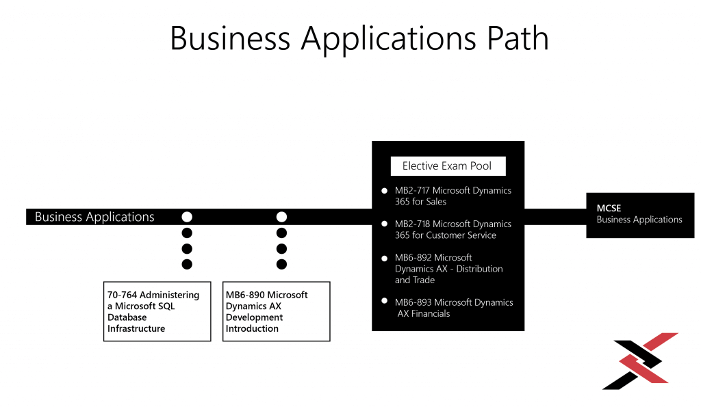 Business-Applications-Paths-Dynamics 365 for Operations