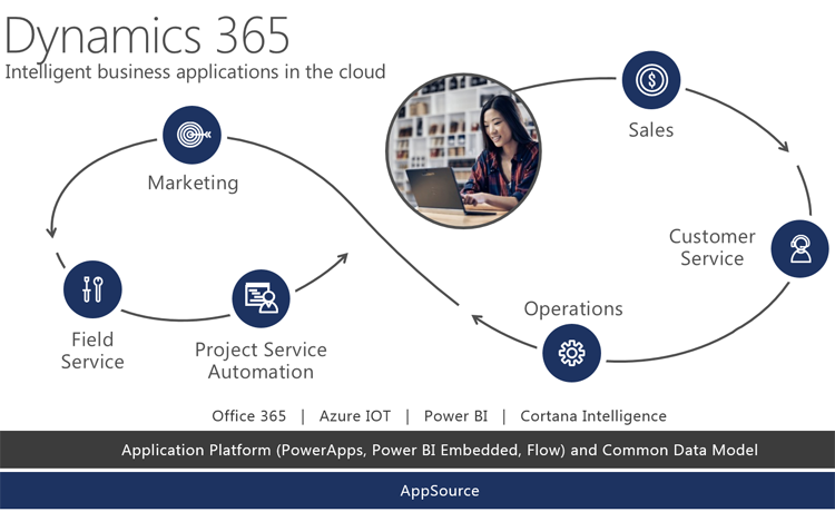 Microsoft-Dynamics-365-A-Cloud-Based-Integration-of-CRM-and-ERP
