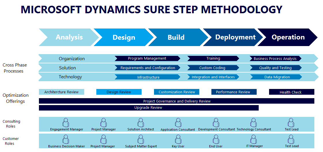 Microsoft-SureStep implementation service